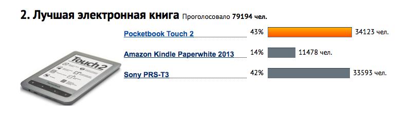 Kindle Vs Sony Reader: лучшая электронная книга 2013 года